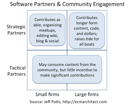 Partners can be grouped in a 2x2 matrix of size and relationship